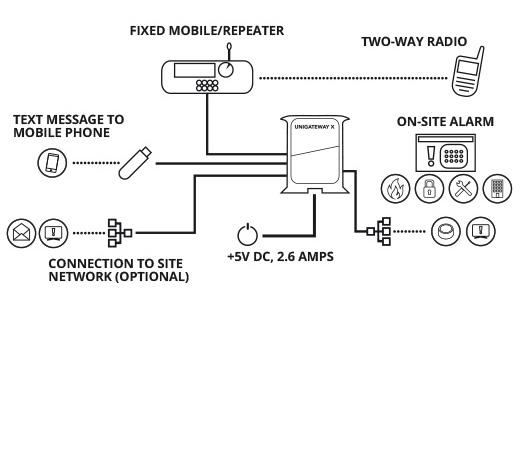 alarm management radio app